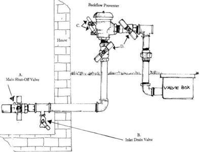 sprinkler blowout boise, system diagram